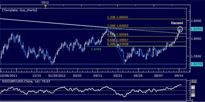 GBPUSD_Classic_Technical_Report_09.19.2012_body_Picture_5.png, GBPUSD Classic Technical Report 09.19.2012