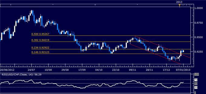 Forex_Analysis_USDCHF_Classic_Technical_Report_01.07.2013_body_Picture_1.png, Forex Analysis: USD/CHF Classic Technical Report 01.07.2013