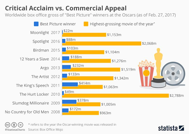 Infographic: Critical Acclaim vs. Commercial Appeal | Statista