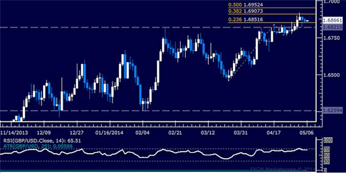 dailyclassics_gbp-usd_body_Picture_12.png, Forex: GBP/USD Technical Analysis – Working to Reclaim 1.65