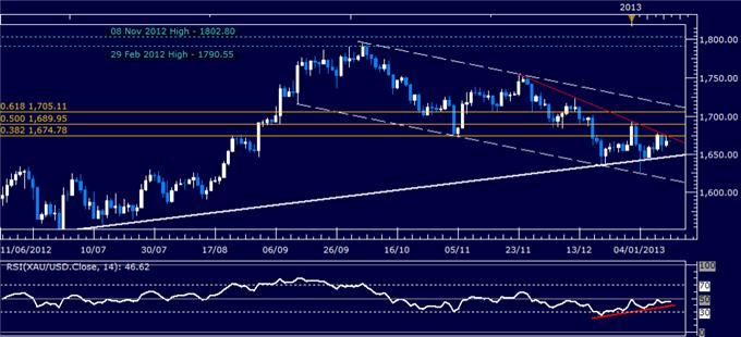 Forex_Analysis_US_Dollar_Waits_for_Sentiment_Cues_as_SP_500_Stalls_body_Picture_2.png, Forex Analysis: US Dollar Waits for Sentiment Cues as S&P 500 Stalls
