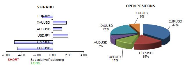 ssi_table_story_body_Picture_13.png, US Dollar Set to Lose as Traders Far too Willing to Buy