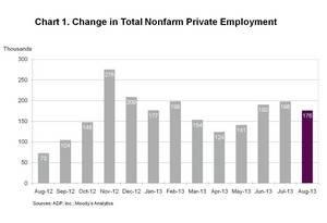 ADP National Employment Report: Private Sector Employment Increased by 176,000 Jobs in August