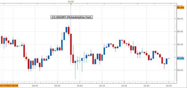 Forex_US_Philadelphia_Fed_Index_Declined_Unexpectedly_in_January_USDJPY_Bearish_body_Picture_1.png, Forex: U.S. Philadelphia Fed. Index Declined Unexpectedly in January; USD/JPY Bearish