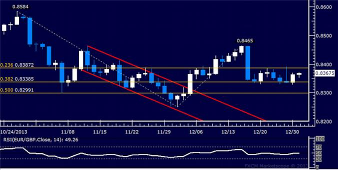 dailyclassics_eur-chf_body_Picture_9.png, EUR/GBP Technical Analysis: Candle Setup Points to Gains