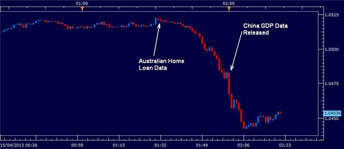 Australian_Dollar_Falls_As_China_Growth_Less_Than_Expected_body_chinese_GDP_April_15.png, Australian Dollar Falls As China Growth Less Than Expected