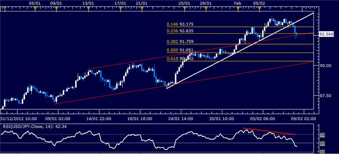 Forex_USDJPY_Technical_Analysis_02.08.2013_body_Picture_1.png, USD/JPY Technical Analysis 02.08.2013