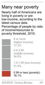 Census shows 1 in 2 people are poor or low-income