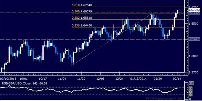 dailyclassics_gbp-usd_body_Picture_10.png, Forex: GBP/USD Technical Analysis – Support Above 1.62 in Focus
