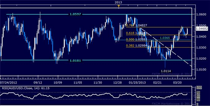 Forex_AUDUSD_Technical_Analysis_04.02.2013_body_Picture_5.png, AUD/USD Technical Analysis 04.02.2013