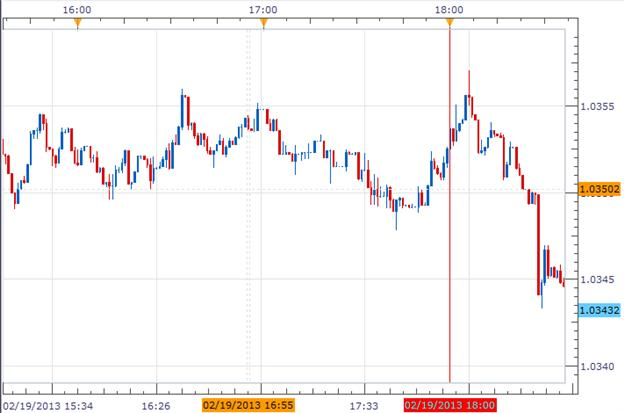 Forex_News_Aussie_fell_on_Negative_Leading_Indicators_body_Picture_1.png, Forex News: Aussie Falls on Negative Leading Indicators