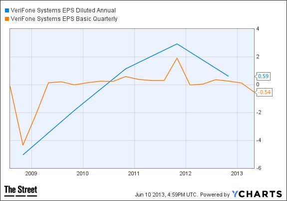 PAY EPS Diluted Annual Chart