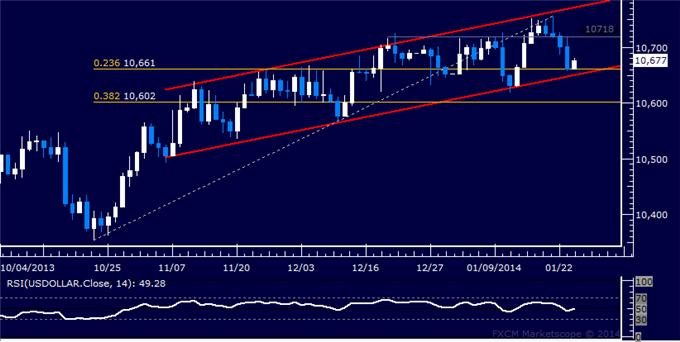 Forex_US_Dollar_Meets_Trend_Support_SPX_500_Rejected_at_Range_Top_body_Picture_5.png, US Dollar Meets Trend Support, SPX 500 Rejected at Range Top