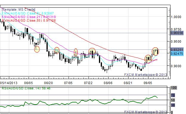 AUDUSD_Rejected_at_Interim_Resistance_as_August_Jobs_Data_Disappoints_body_x0000_i1029.png, AUD/USD Rejected at Interim Resistance as August Jobs Data Disappoints