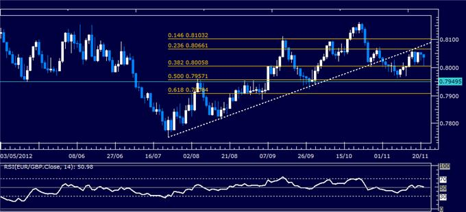 Forex_Analysis_EURGBP_Classic_Technical_Report_11.21.2012_body_Picture_5.png, Forex Analysis: EUR/GBP Classic Technical Report 11.21.2012