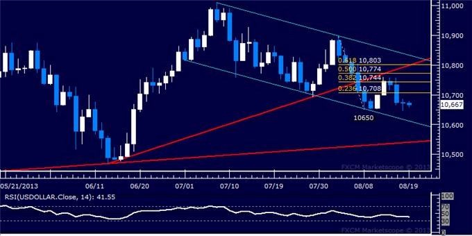 Forex_US_Dollar_Back_at_2-Week_Low_SP_500_Testing_Interim_Support_body_Picture_5.png, US Dollar Back at 2-Week Low, S&P 500 Testing Interim Support