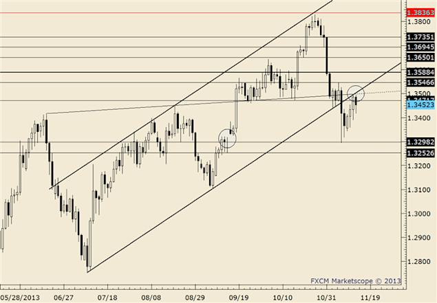 eliottWaves_eur-usd_body_eurusd.png, EUR/USD Gaps Down, Trades into Well-Defined 1.2880