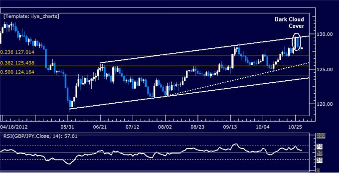 Forex_Analysis_GBPJPY_Classic_Technical_Report_10.30.2012_body_Picture_5.png, Forex Analysis: GBPJPY Classic Technical Report 10.30.2012