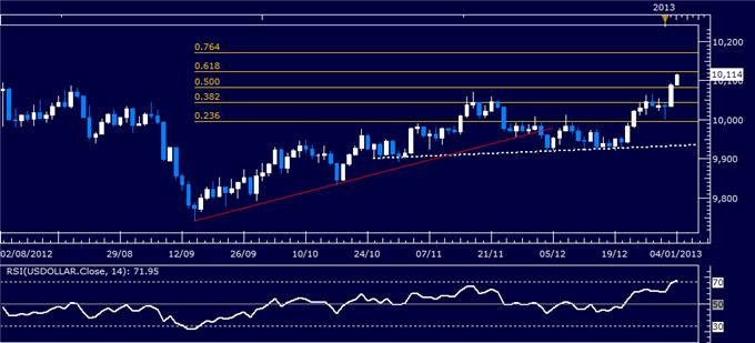Forex_Analysis_US_Dollar_Breaks_with_SP_500_on_Fed_Policy_Outlook_body_Picture_4.png, Forex Analysis: US Dollar Breaks with S&P 500 on Fed Policy Outlook