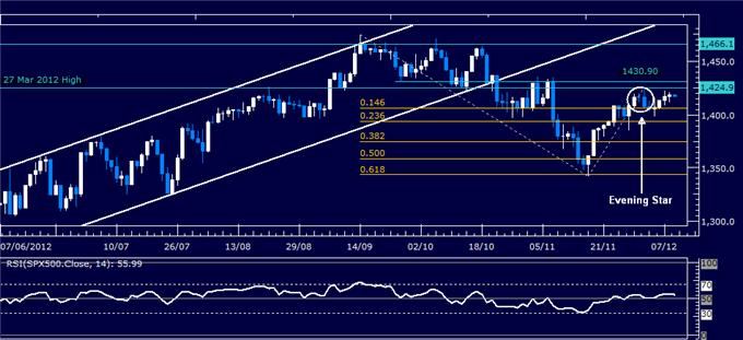 Forex_Analysis_Dollar_Attempts_to_Regain_Momentum_SP_500_Stalling_body_Picture_3.png, Forex Analysis: Dollar Attempts to Regain Momentum, S&P 500 Stalling