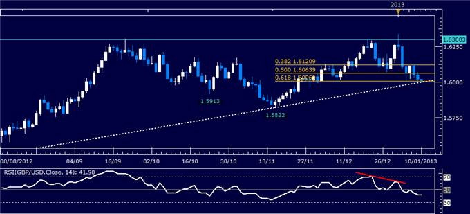 Forex_Analysis_GBPUSD_Classic_Technical_Report_01.10.2013_body_Picture_1.png, Forex Analysis: GBP/USD Classic Technical Report 01.10.2013