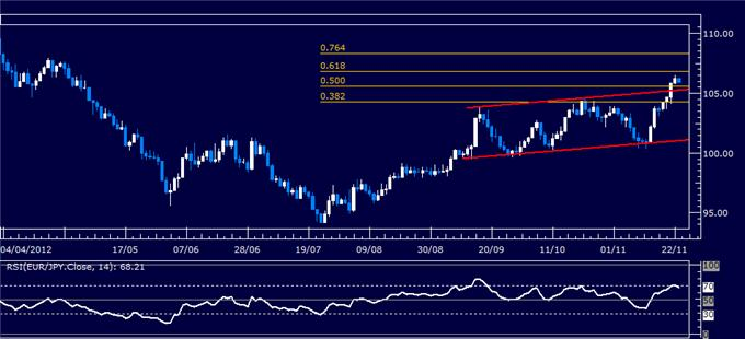 Forex_Analysis_EURJPY_Classic_Technical_Report_11.23.2012_body_Picture_1.png, Forex Analysis: EUR/JPY Classic Technical Report 11.23.2012