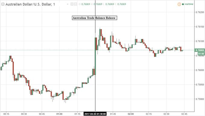 Forex 8 hours chart seattle