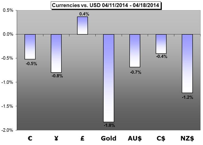 Forex Weekly Trading Forecasts: A Return of Liquidity Likely to Revive Volatility, Trend Development