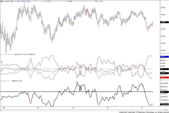 Gold_COT_Index_is_Extreme_but_Speculators_are_Still_Net_Long_body_GBP.png, Gold COT Index is Extreme but Speculators are Still Net Long