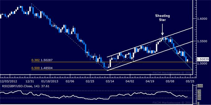 Forex_GBPUSD_Technical_Analysis_05.23.2013_body_Picture_5.png, GBP/USD Technical Analysis 05.23.2013