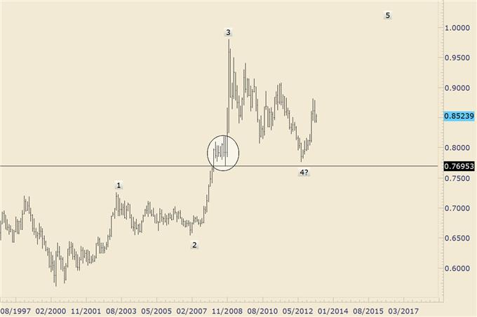 Trading_Opportunities_in_EURGBP_and_EURAUD_body_eurgbp_2.png, Trading Opportunities in EUR/GBP and EUR/AUD