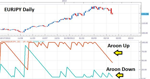 Spot_the_Trend_with_the_Aroon_Indicator_body_Picture_1.png, Spot the Trend with the Aroon Indicator