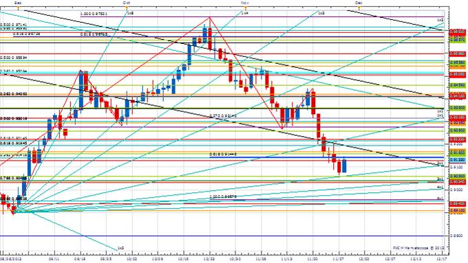 PT_NOV_28_body_Picture_1.png, Price & Time: AUD/USD Correction or Reversal?