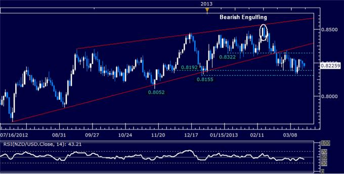 Forex_NZDUSD_Technical_Analysis_03.20.2013_body_Picture_5.png, NZD/USD Technical Analysis 03.20.2013