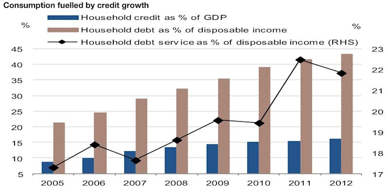 brazil consumption credit growth