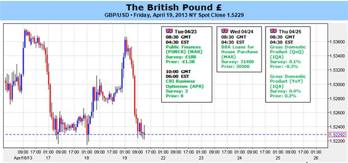 British_Pound_to_Benefit_From_1Q_GDP_as_U.K._Returns_to_Growth_body_Picture_1.png, British Pound to Benefit From 1Q GDP as U.K. Returns to Growth