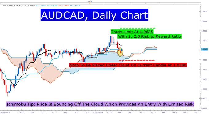 Using_Ichimoku_to_Set_Stops_That_Breathe_With_the_Market_body_Picture_2.png, Managing Unrealized Profits or Losses with the Ichimoku Cloud
