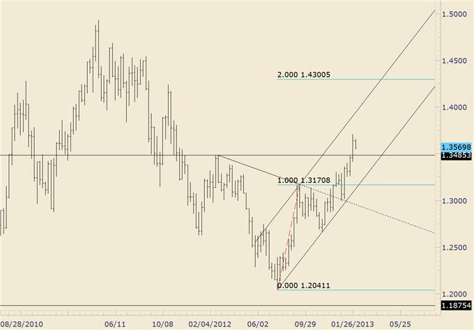 FOREX_Trading_USDJPY_Reaches_Target_as_Euro_Crosses_Near_Support_body_eurusd.png, FOREX Trading: USD/JPY Reaches Target as Euro Crosses Near Support