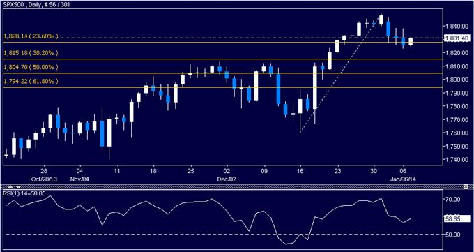 Forex_US_Dollar_Still_Looking_for_Direction_SPX_500_at_Risk_of_Losses_body_Picture_6.png, US Dollar Still Looking for Direction, SPX 500 at Risk of Losses