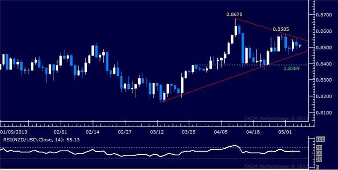 Forex_NZDUSD_Technical_Analysis_05.07.2013_body_Picture_5.png, NZD/USD Technical Analysis 05.07.2013