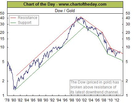 dow-gold-chart