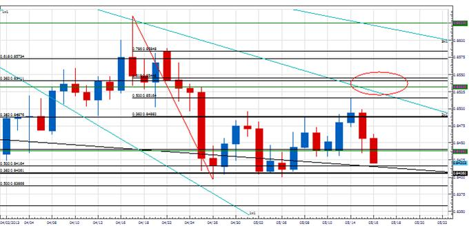 rang_eurgbp_body_Picture_2.png, Analysis: Downtrend Resumption in EUR/GBP?