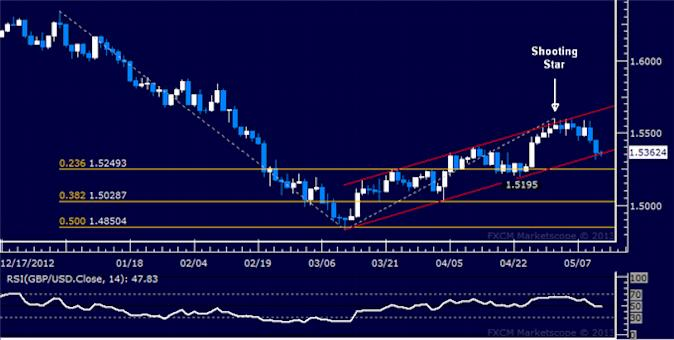 Forex_GBPUSD_Technical_Analysis_05.10.2013_body_Picture_5.png, GBP/USD Technical Analysis 05.10.2013