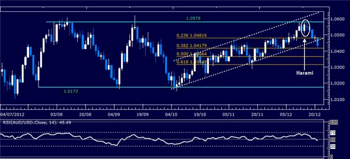 Forex_Analysis_AUDUSD_Classic_Technical_Report_12.21.2012_body_Picture_1.png, Forex Analysis: AUD/USD Classic Technical Report 12.21.2012