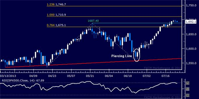 Forex_US_Dollar_Meets_Support_SP_500_Rally_Pauses_Below_1700_body_Picture_6.png, US Dollar Meets Support, S&P 500 Rally Pauses Below 1700
