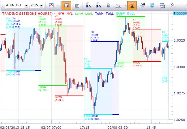forex_seasonality_intraday_trends_body_Picture_11.png, Trading Intraday Forex Seasonality Patterns - Why and How?