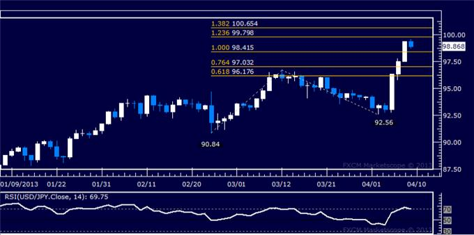 Forex_USDJPY_Technical_Analysis_04.09.2013_body_Picture_5.png, USD/JPY Technical Analysis 04.09.2013