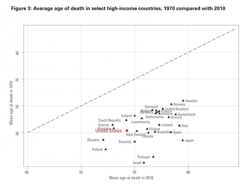 mean age at death by country