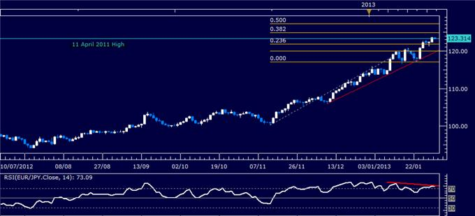 Forex_EURJPY_Technical_Analysis_01.31.2013_body_Picture_1.png, Forex: EUR/JPY Technical Analysis 01.31.2013