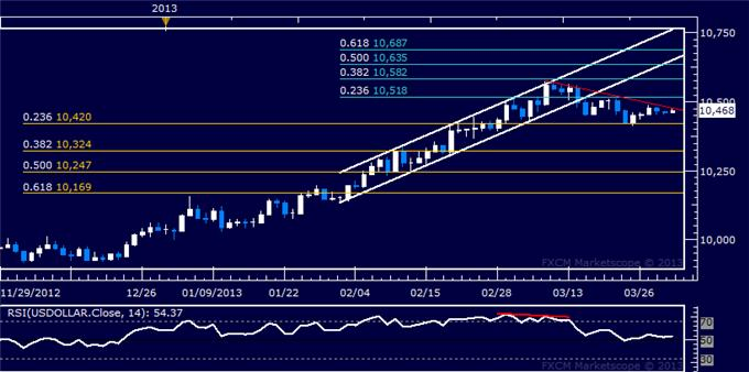 Forex_US_Dollar_Stalling_at_Resistance_SP_500_at_Risk_of_Downturn_body_Picture_5.png, US Dollar Stalling at Resistance, S&P 500 at Risk of Downturn